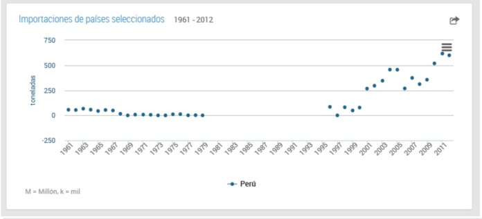 Peruvian tea imports / FAO